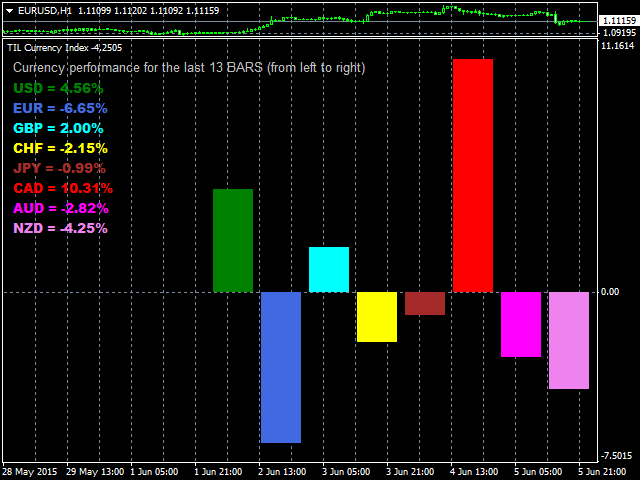 Currency Index Indicator For Metatrader 4 Trading Indicator Lab