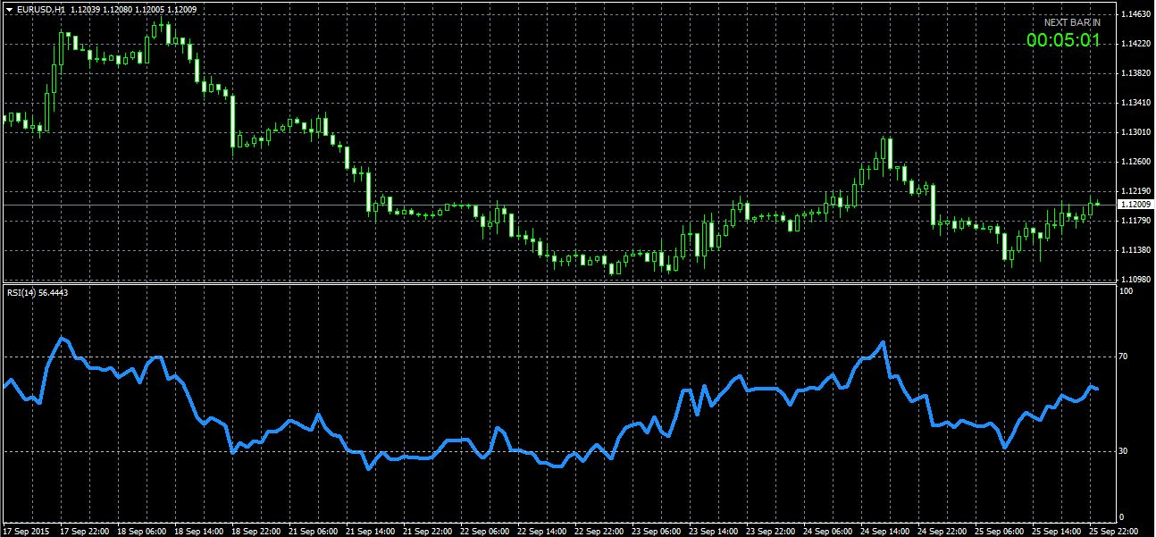 Rsi 2 forex data