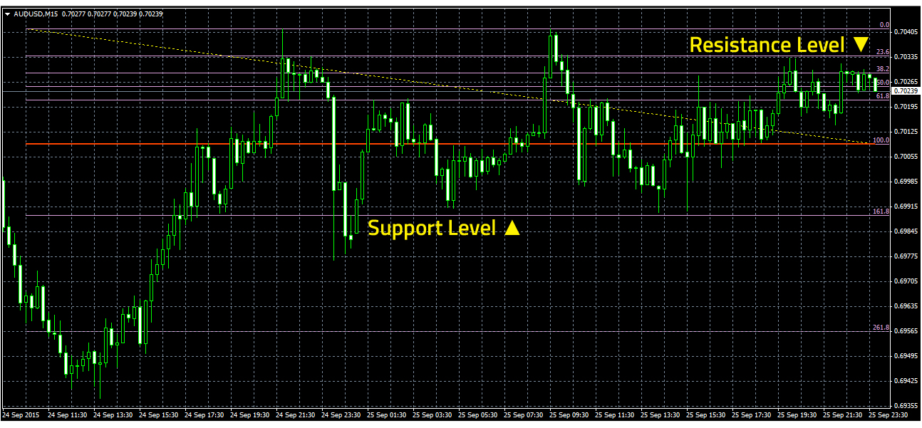 Support and resistance levels in forex trading