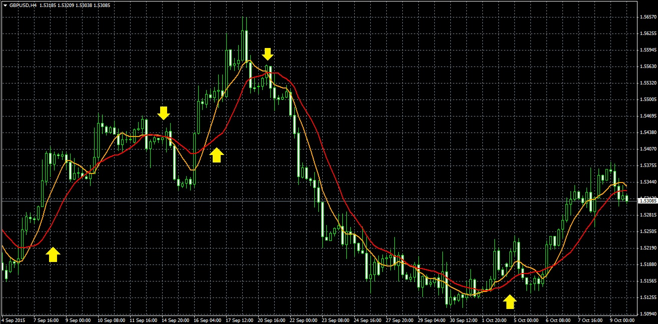 Forex trading using moving averages