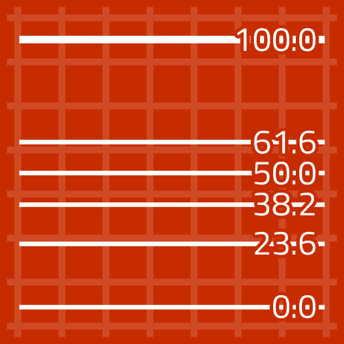 Auto Fibonacci Indicator for MetaTrader 4